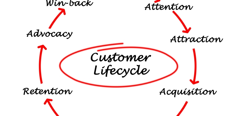 Ciclo de Vida do Cliente